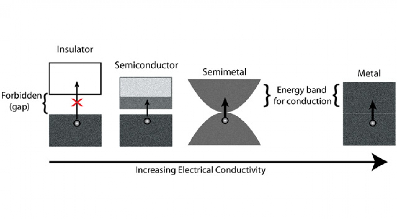 """Figure 1: In a metal an electron, depicted by a gray circle, can move to the conduction energy """"bands"""" freely because there is no forbidden region (gap) present. This semimetal's bands touch only at one point, allowing electrons to be mobile, but less so than a metal. Insulators have a gap large enough that electrons cannot make the jump to the conduction energy """"band."""" Thus, there are not electrons with energy associated with this """"band"""" (shown here as an empty box). Semiconductors are a subset of insulato"""