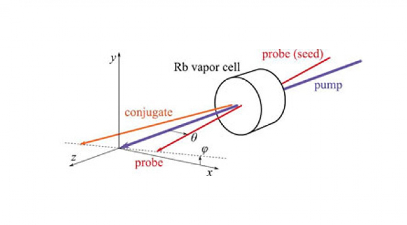 """Two incoming beams [marked """"pump"""" and """"probe (seed)""""] pass through a rubidium vapor cell, amplifying the probe beam and generating a """"conjugate"""" beam. The output probe and conjugate beams have highly interrelated properties."""